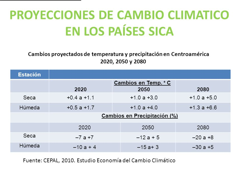PROYECCIONES DE CAMBIO CLIMATICO EN LOS PAÍSES SICA