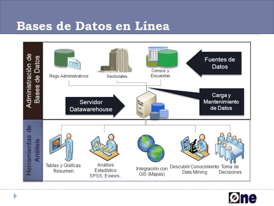Bases de Datos en Línea Administración de Bases de Datos