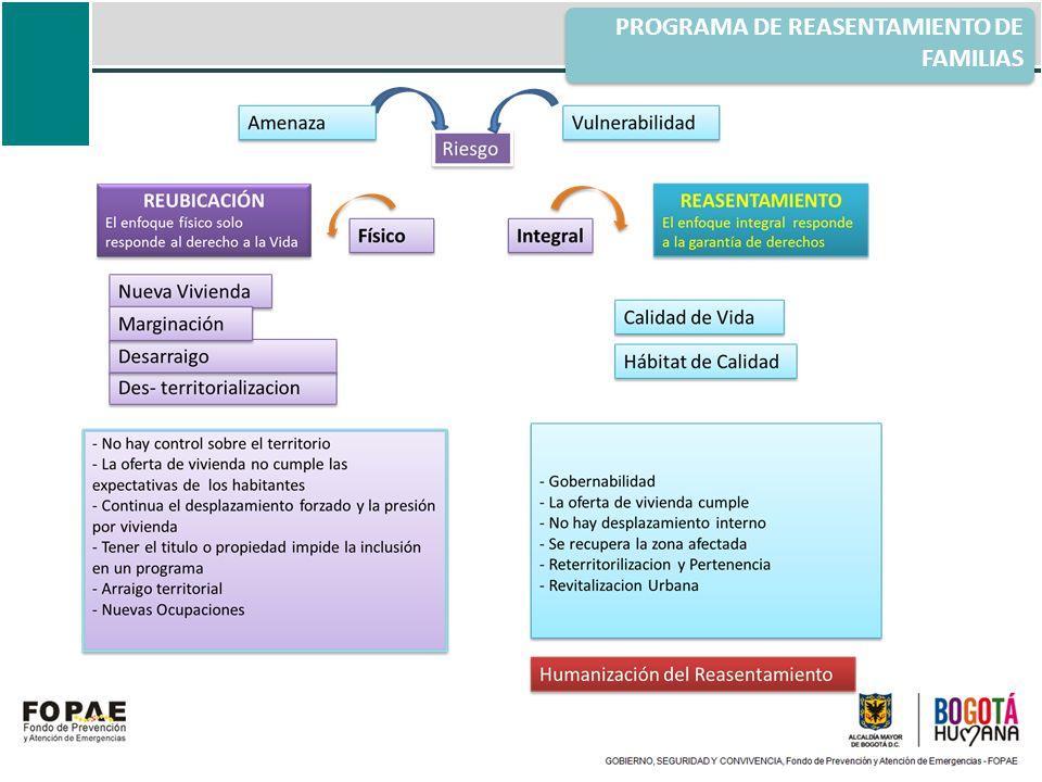 PROGRAMA DE REASENTAMIENTO DE FAMILIAS