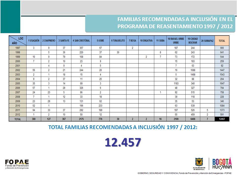 TOTAL FAMILIAS RECOMENDADAS A INCLUSIÓN 1997 / 2012:
