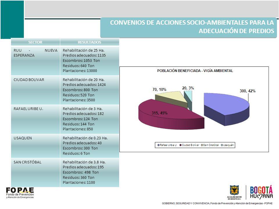 CONVENIOS DE ACCIONES SOCIO-AMBIENTALES PARA LA ADECUACIÓN DE PREDIOS