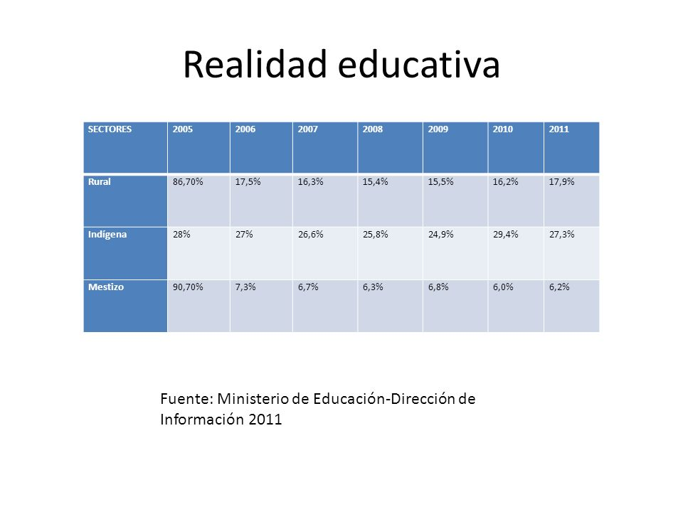 Realidad educativa SECTORES. 2005. 2006. 2007. 2008. 2009. 2010. 2011. Rural. 86,70% 17,5%