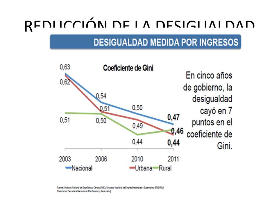 REDUCCIÓN DE LA DESIGUALDAD