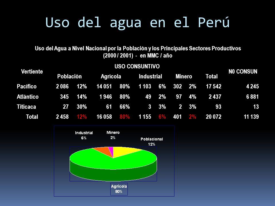 Uso del agua en el Perú Uso del Agua a Nivel Nacional por la Población y los Principales Sectores Productivos.