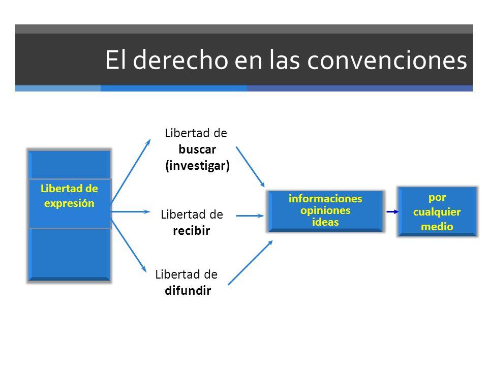 El derecho en las convenciones