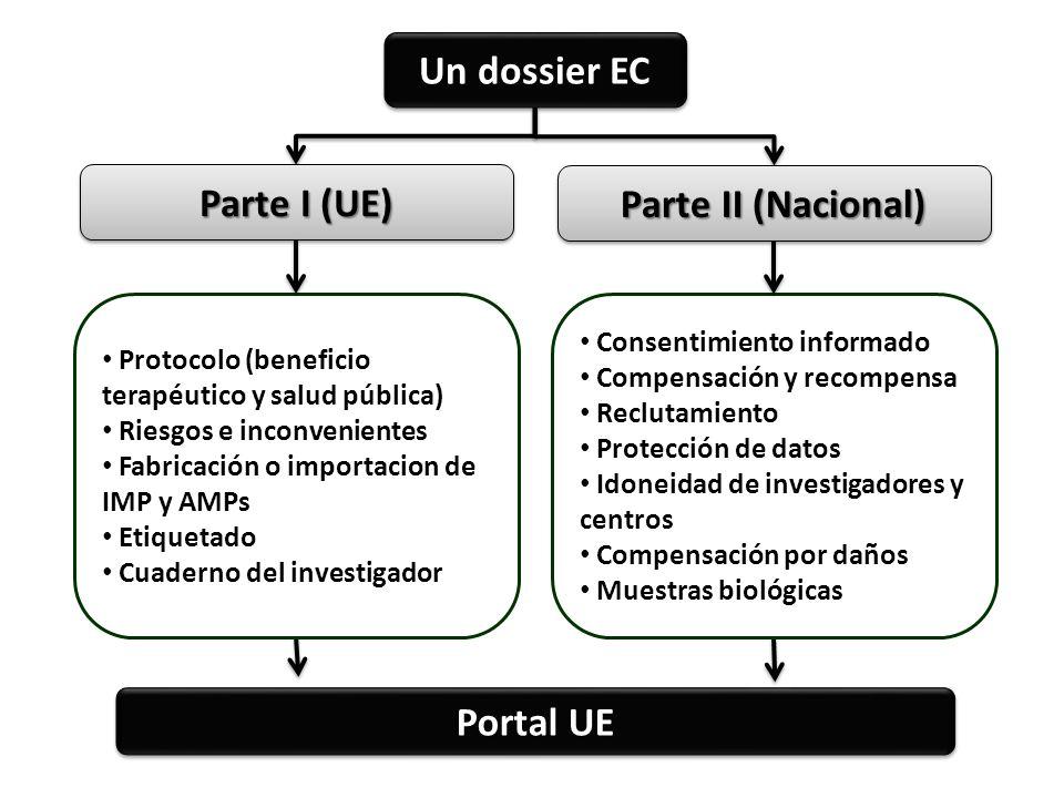 Un dossier EC Parte I (UE) Parte II (Nacional) Portal UE