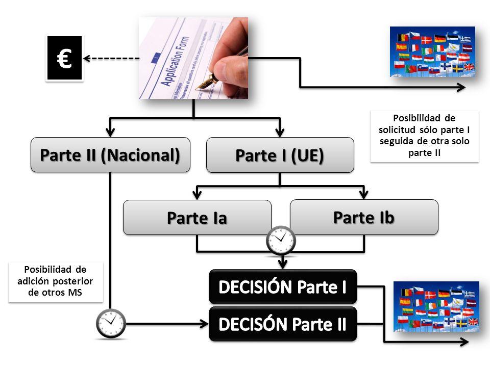 € Parte II (Nacional) Parte I (UE) Parte Ia Parte Ib DECISIÓN Parte I