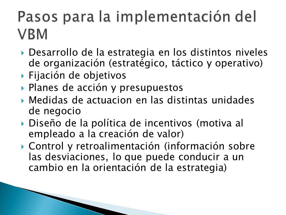 Pasos para la implementación del VBM
