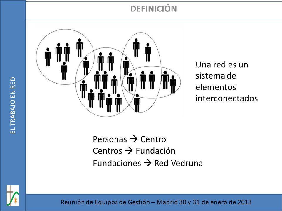 Reunión de Equipos de Gestión – Madrid 30 y 31 de enero de 2013