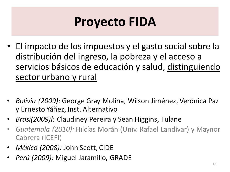 Proyecto FIDA