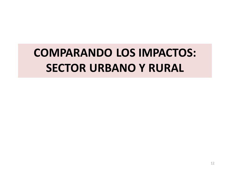 Comparando los impactos: sector urbano y rural