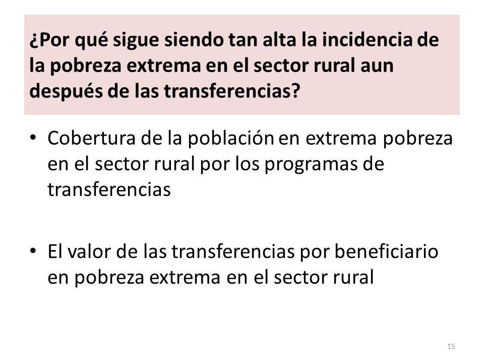 ¿Por qué sigue siendo tan alta la incidencia de la pobreza extrema en el sector rural aun después de las transferencias