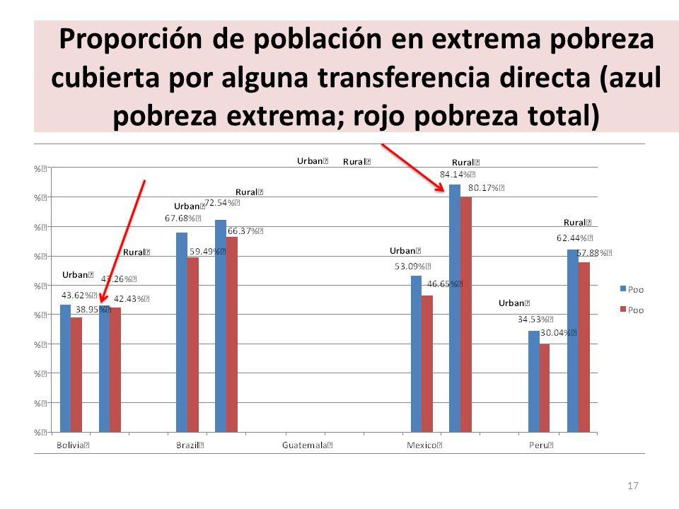 Proporción de población en extrema pobreza cubierta por alguna transferencia directa (azul pobreza extrema; rojo pobreza total)