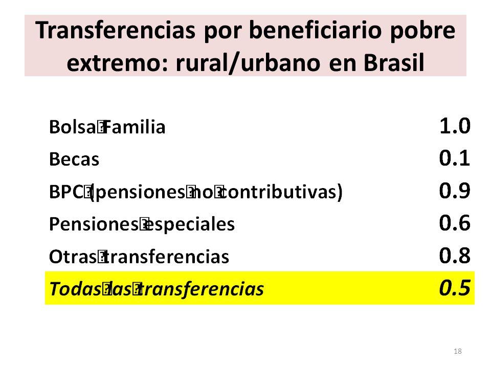 Transferencias por beneficiario pobre extremo: rural/urbano en Brasil