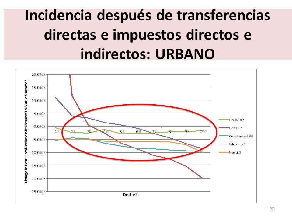 Incidencia después de transferencias directas e impuestos directos e indirectos: URBANO