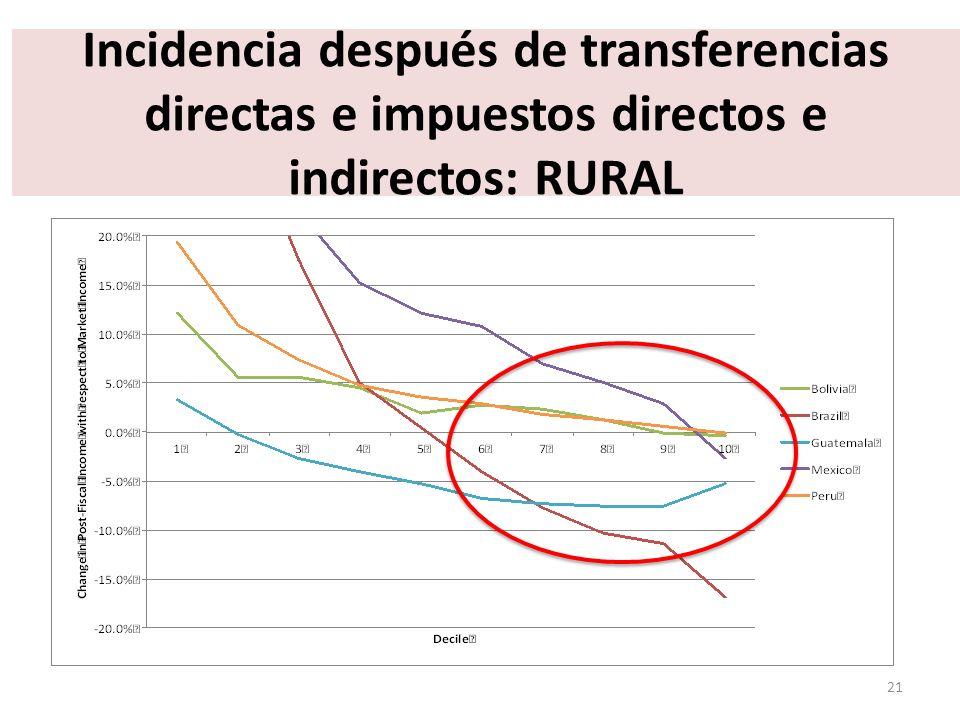 Incidencia después de transferencias directas e impuestos directos e indirectos: RURAL