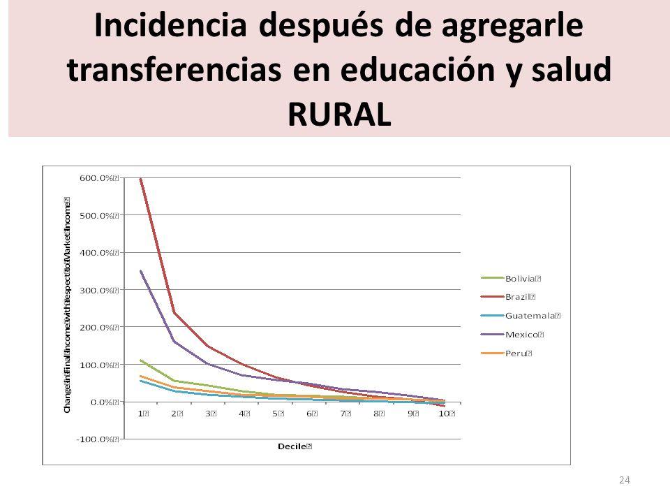 Incidencia después de agregarle transferencias en educación y salud RURAL