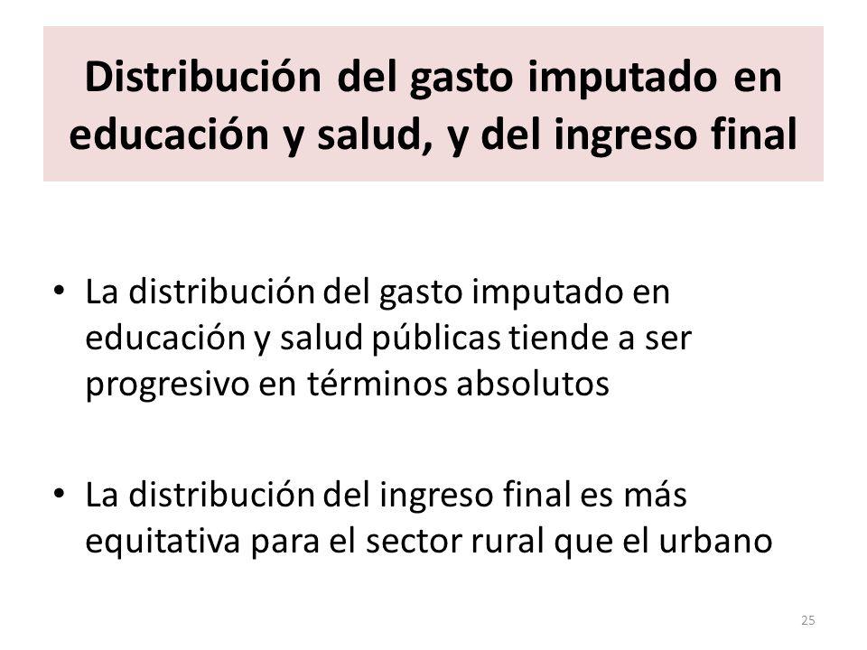 Distribución del gasto imputado en educación y salud, y del ingreso final