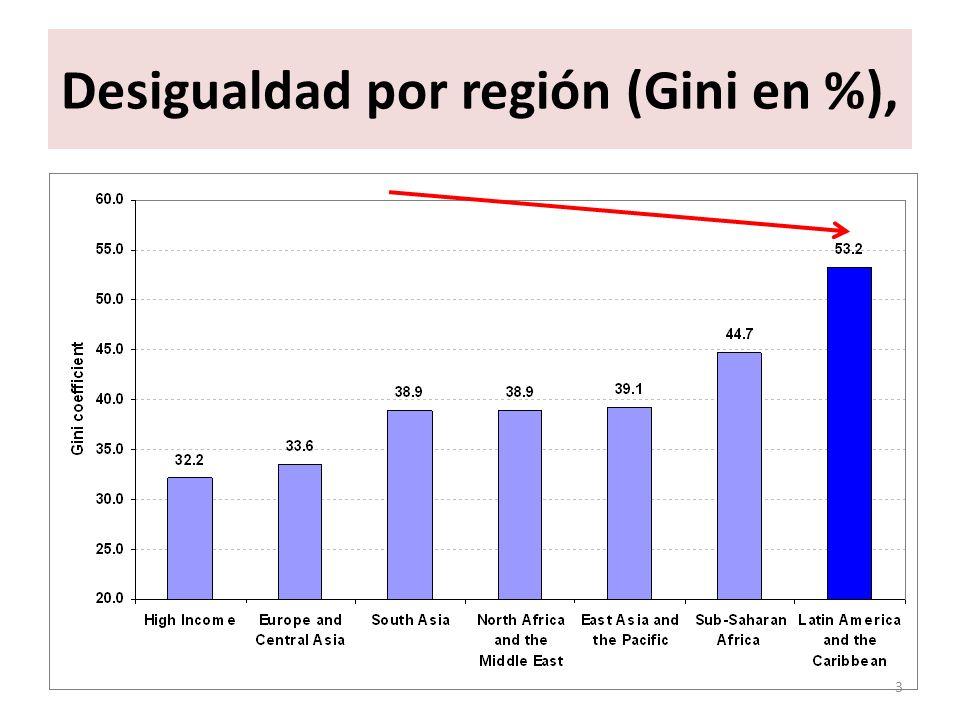 Desigualdad por región (Gini en %),