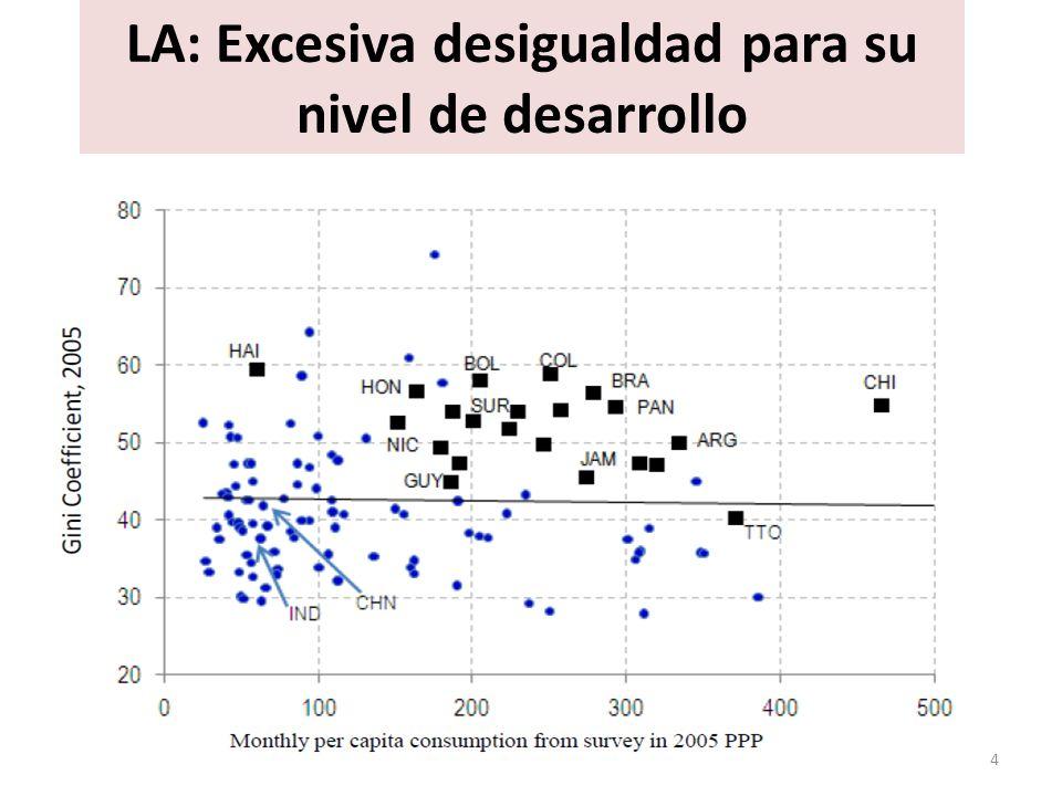 LA: Excesiva desigualdad para su nivel de desarrollo