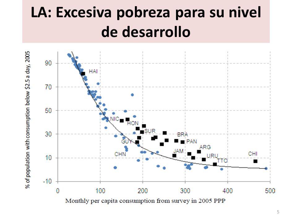 LA: Excesiva pobreza para su nivel de desarrollo