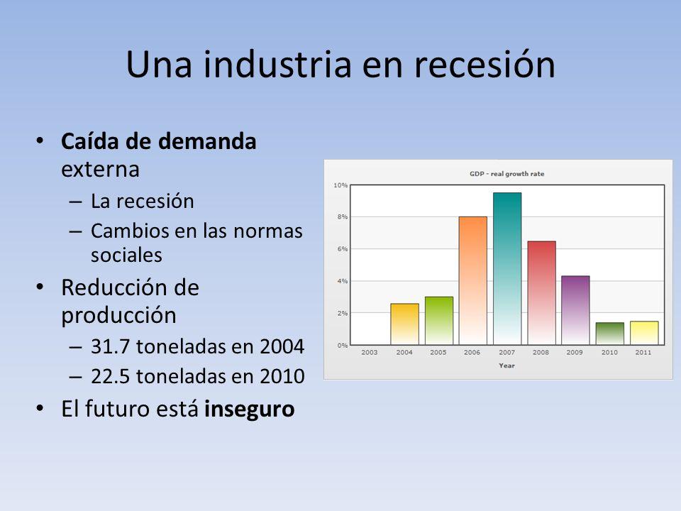 Una industria en recesión