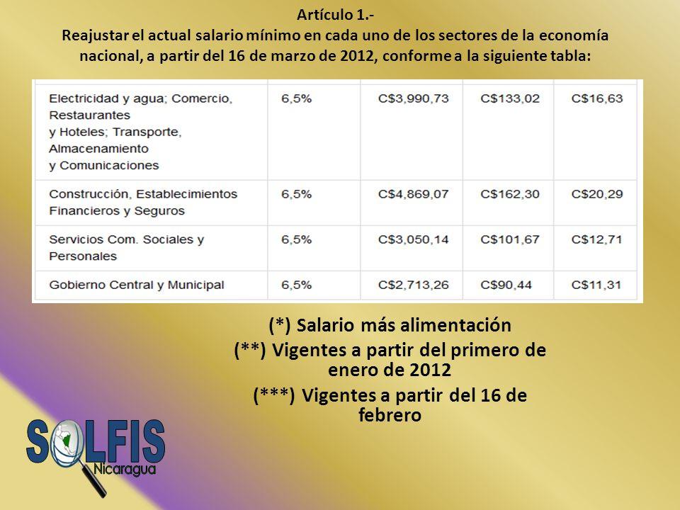 S LFIS Nicaragua (*) Salario más alimentación