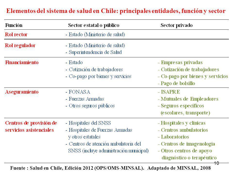 Elementos del sistema de salud en Chile: principales entidades, función y sector