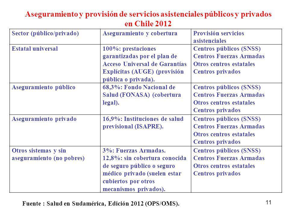 Aseguramiento y provisión de servicios asistenciales públicos y privados