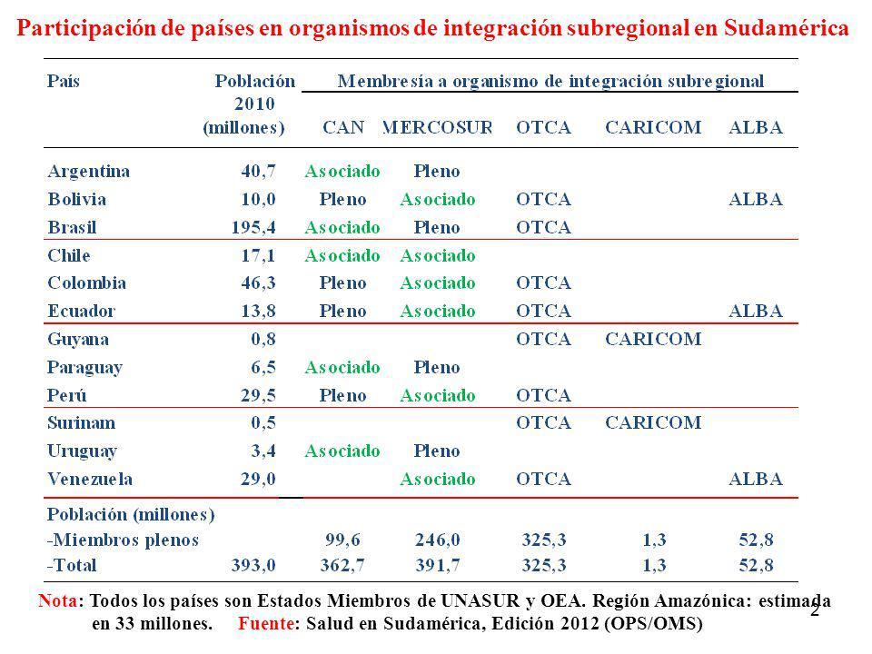 Participación de países en organismos de integración subregional en Sudamérica