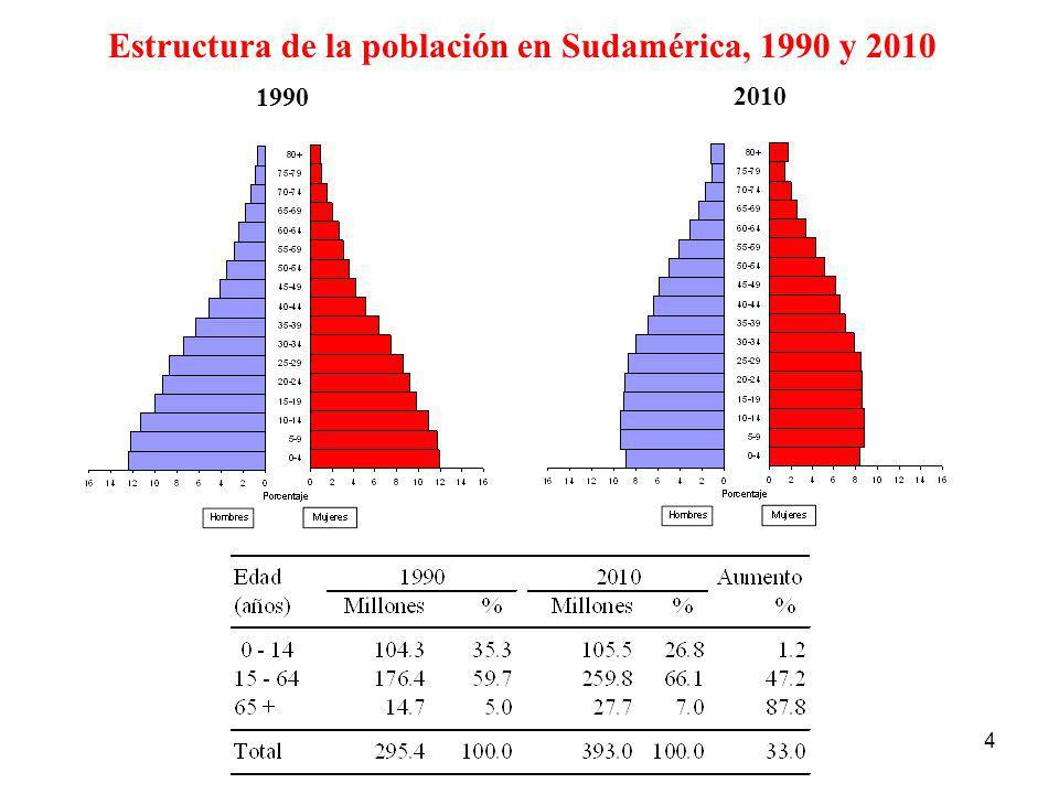 Estructura de la población en Sudamérica, 1990 y 2010
