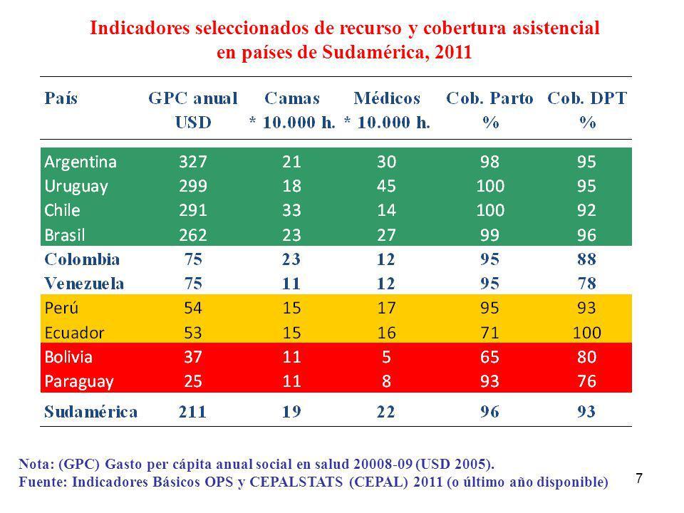 Indicadores seleccionados de recurso y cobertura asistencial