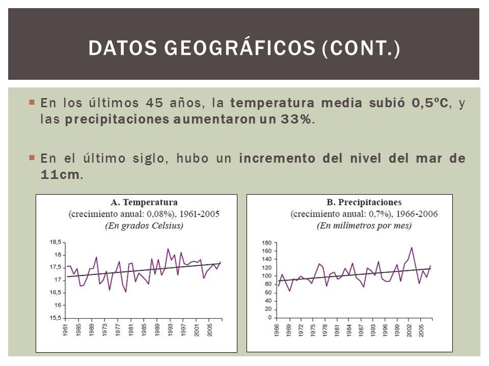 Datos geográficos (CONT.)