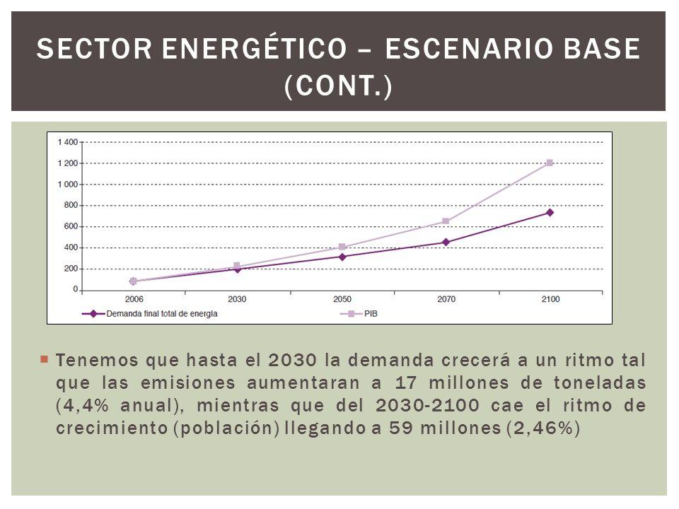 Sector energético – escenario base (CONT.)