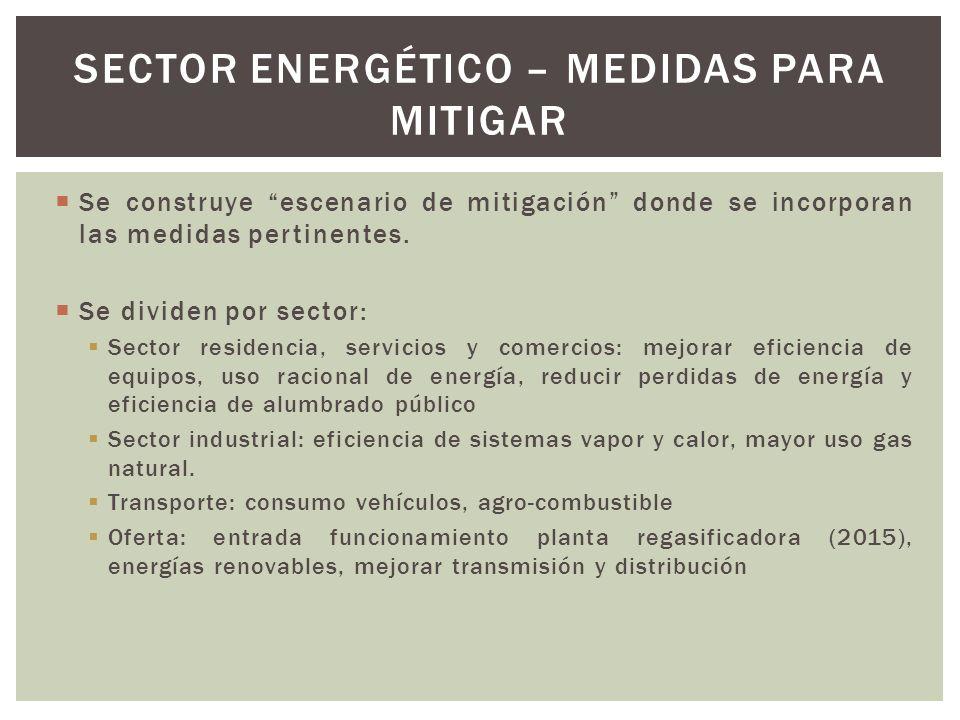 Sector energético – medidas para mitigar