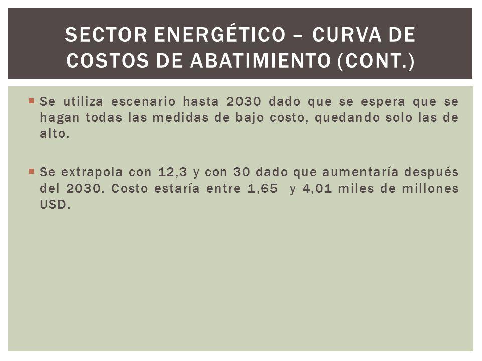 Sector energético – curva de costos de abatimiento (cont.)