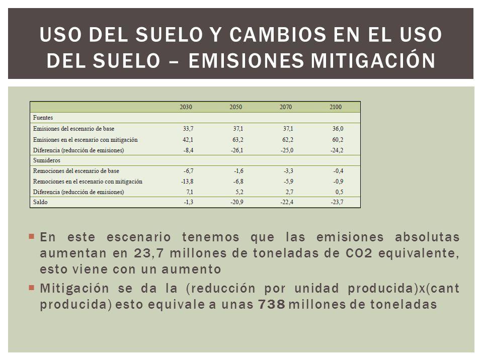 Uso del suelo y cambios en el uso del suelo – emisiones mitigación