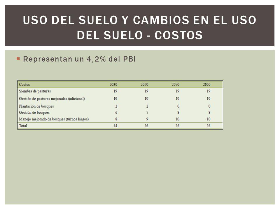Uso del suelo y cambios en el uso del suelo - costos
