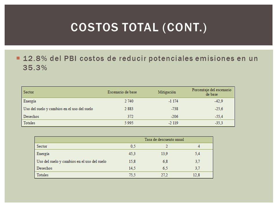 Costos total (cont.) 12.8% del PBI costos de reducir potenciales emisiones en un 35.3%