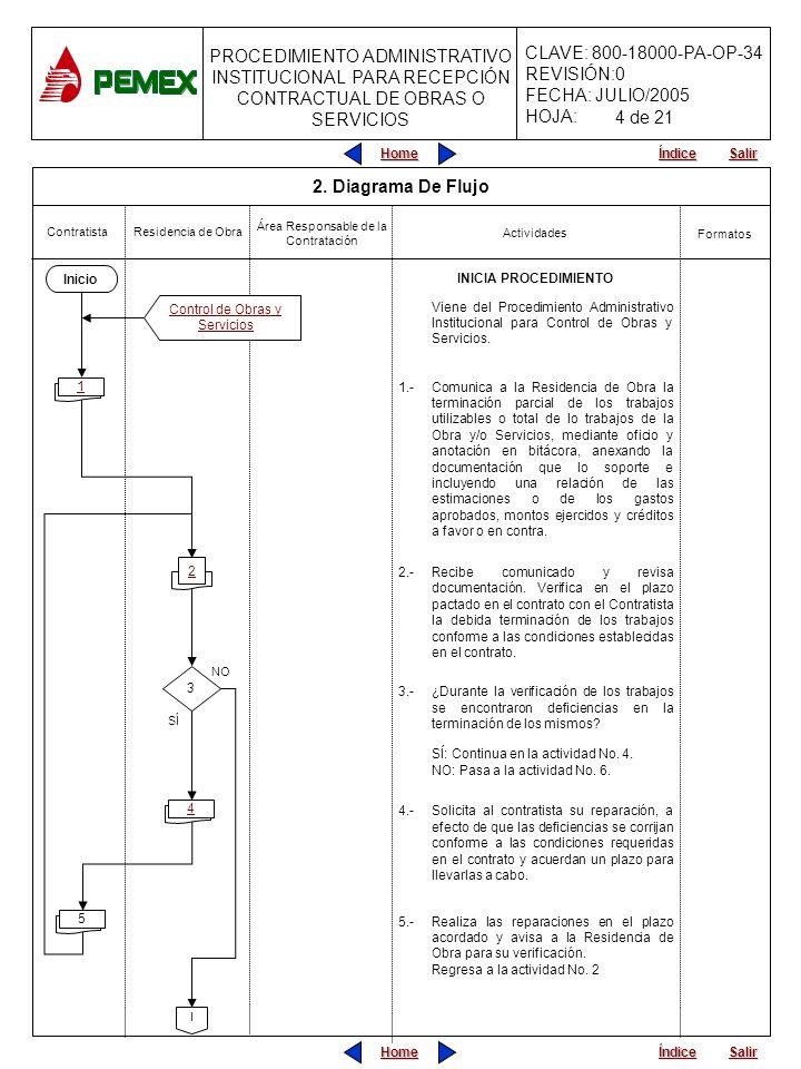 4 de 21 2. Diagrama De Flujo Inicio INICIA PROCEDIMIENTO