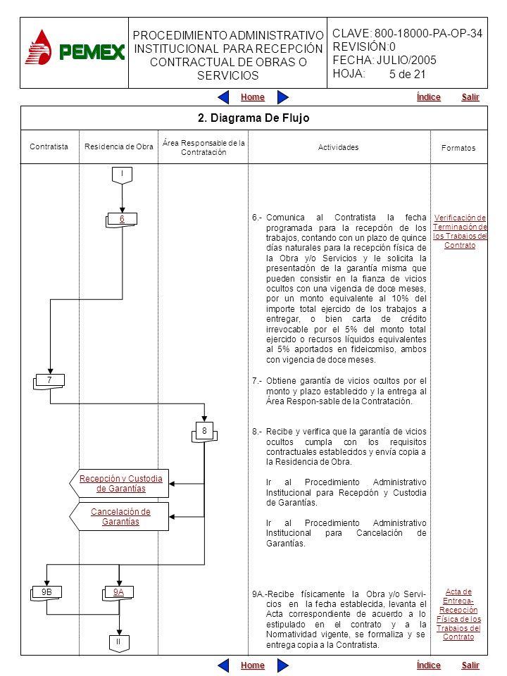 5 de 21 2. Diagrama De Flujo. Residencia de Obra. Área Responsable de la Contratación. Contratista.