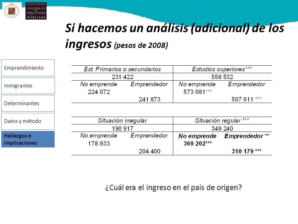 Si hacemos un análisis (adicional) de los ingresos (pesos de 2008)