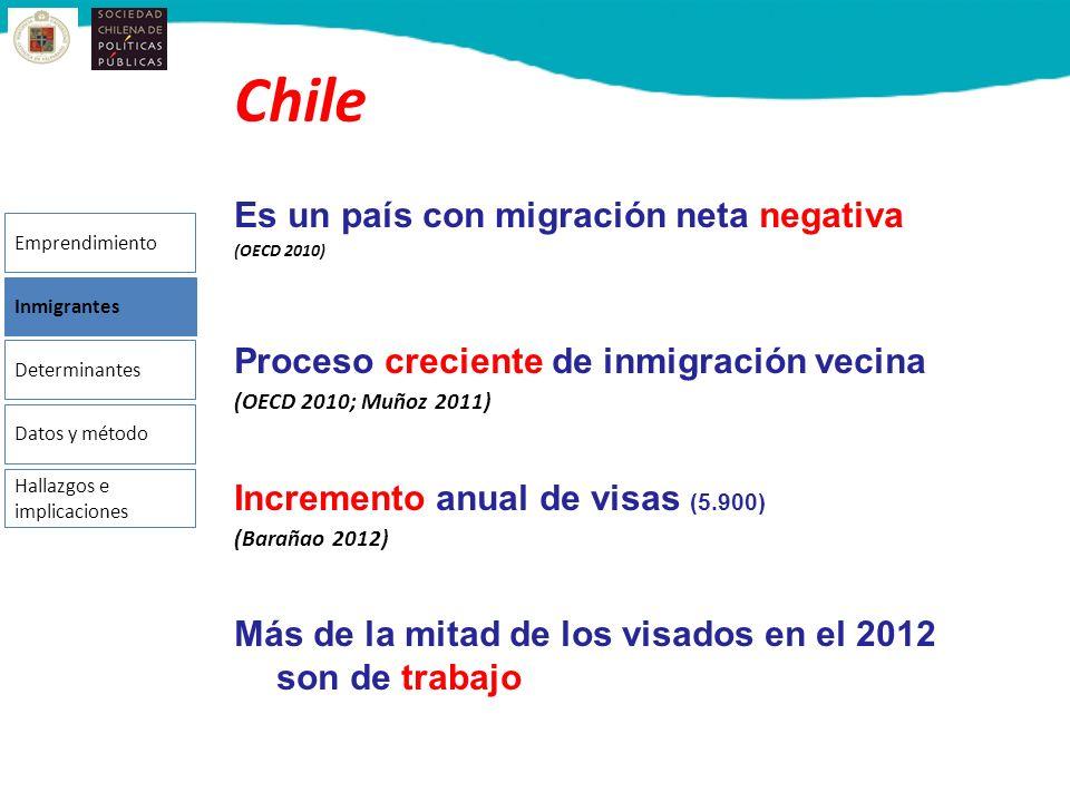 Chile Es un país con migración neta negativa
