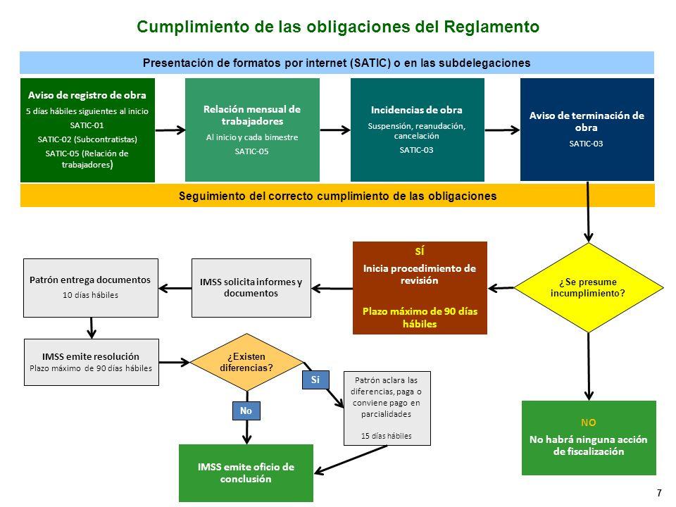 Cumplimiento de las obligaciones del Reglamento