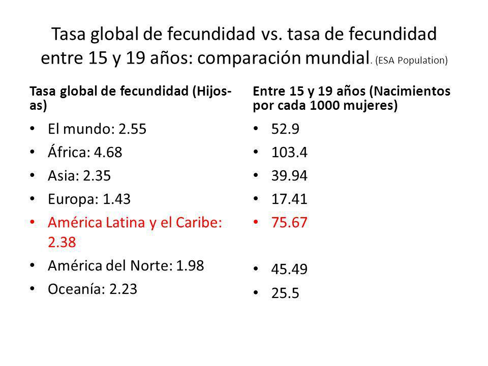 Tasa global de fecundidad vs