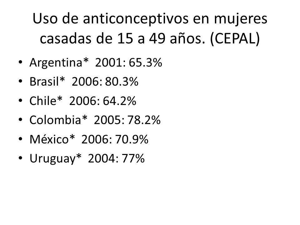 Uso de anticonceptivos en mujeres casadas de 15 a 49 años. (CEPAL)