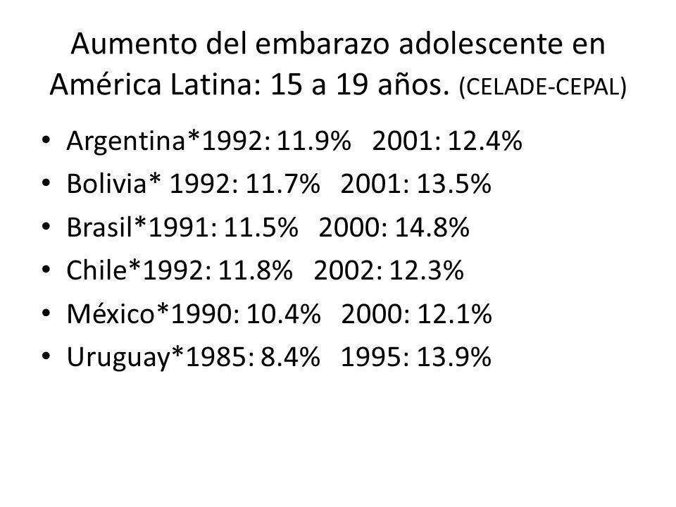 Aumento del embarazo adolescente en América Latina: 15 a 19 años