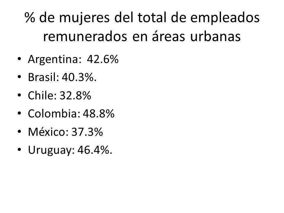 % de mujeres del total de empleados remunerados en áreas urbanas
