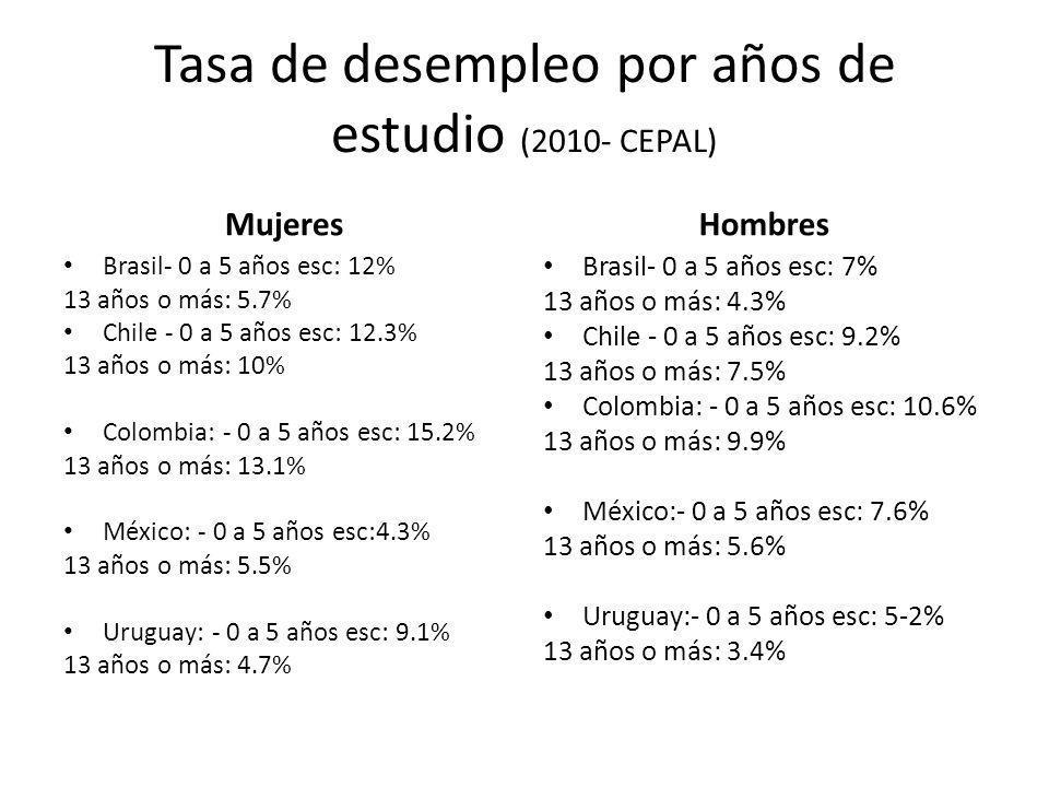 Tasa de desempleo por años de estudio (2010- CEPAL)