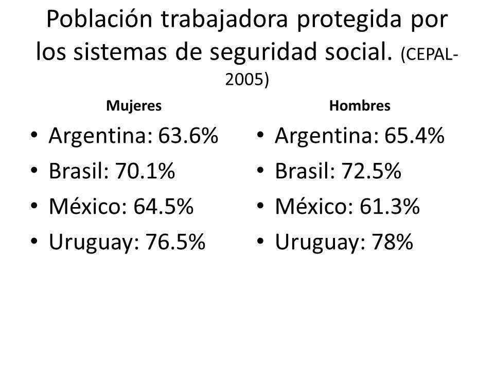 Población trabajadora protegida por los sistemas de seguridad social